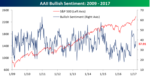 AAII Bullish Sentiment 030217