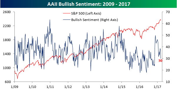 AAII Bullish Sentiment 030917