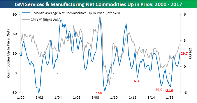 Commodities Survey Chart