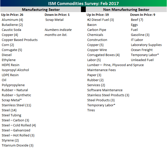 Commodities Survey Table