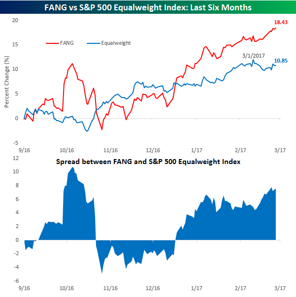 FANG vs S&P 500 Equalweight