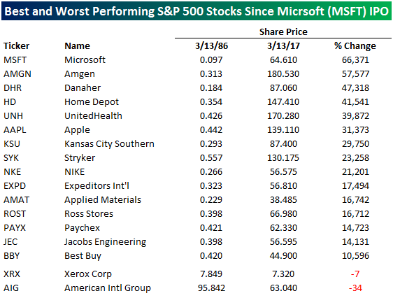 MSFT Table