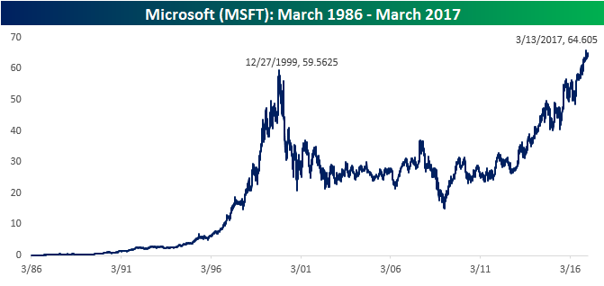 what is microsoft worth
