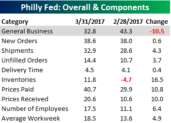 Philly Fed Chart 031617 Table