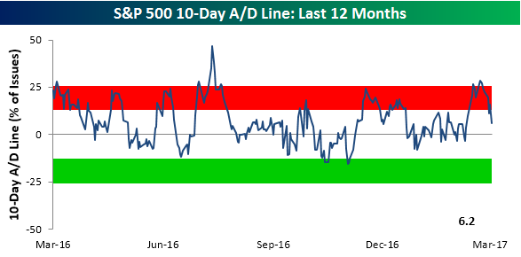 S&P 500 10-Day AD Line