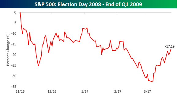 S&P 500 Election Day end of Q1 O