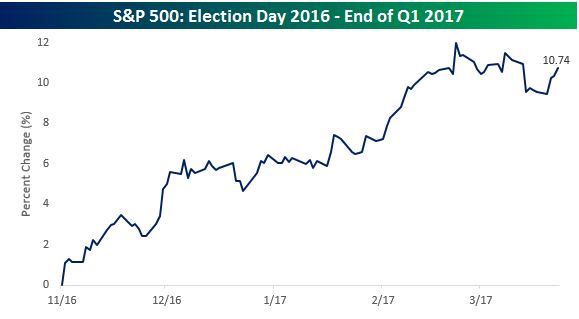 S&P 500 Election Day end of Q1
