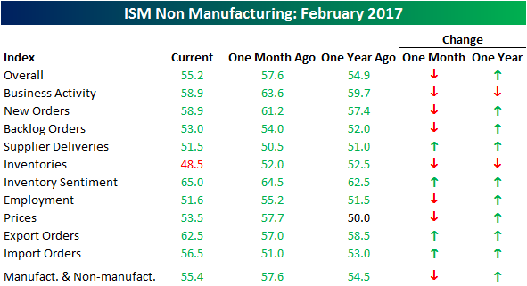 040517 ISM SVCS Table