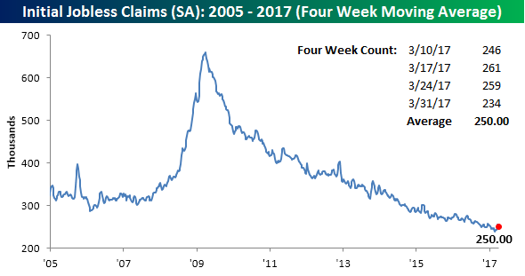040617 Initial Claims SA 4WK
