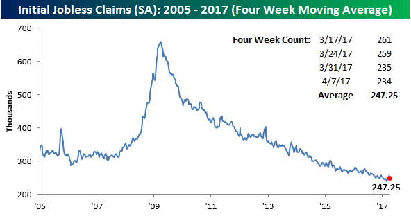 041317 Initial Claims SA 4WK