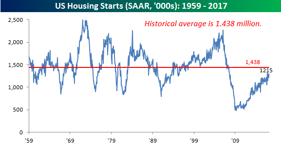 041817 Historical relative to Average1215