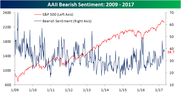 AAII Bearish Sentiment 042017