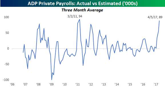 ADP Three Month vs Expectations