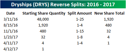 DRYS Share Count
