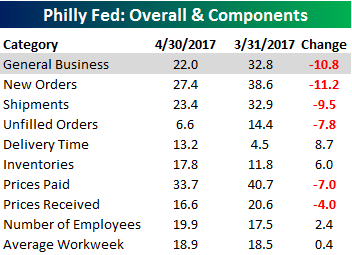 Philly Fed Chart 042017Table