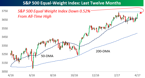 S&P 500 Equal Weight Index 042617