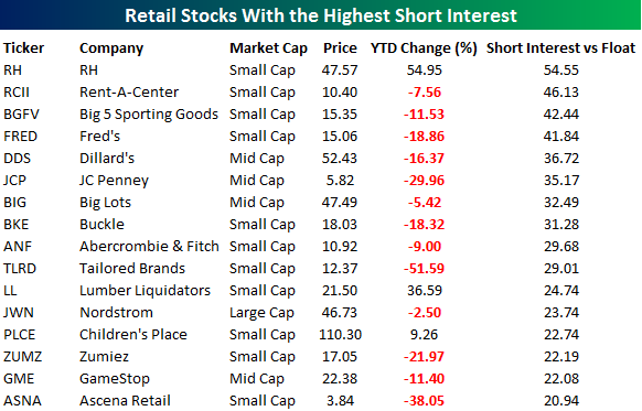 most shorted retail stocks