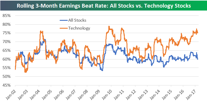 techstocks