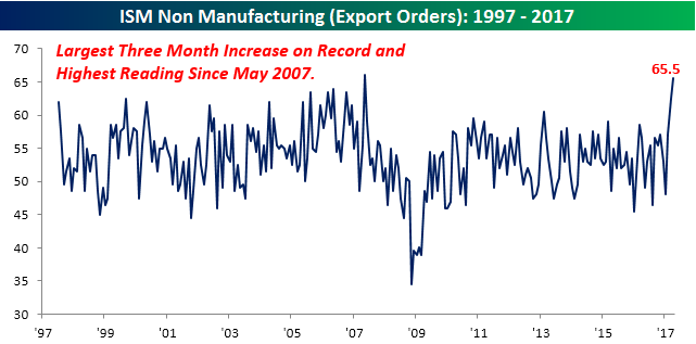 050317 ISM SVCS Chart Export Orders