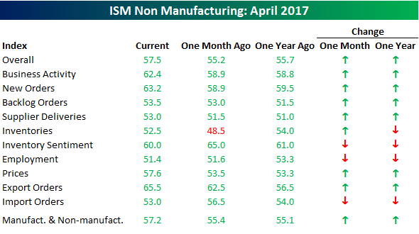 050317 ISM SVCS Table