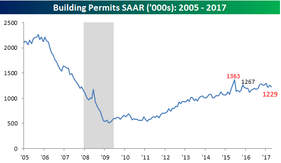 051617 Building Permits Overall