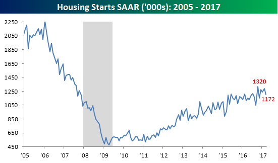 051617 Housing Starts Overall