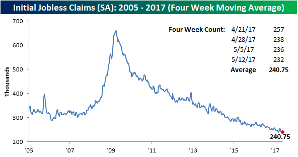 051817 Initial Claims SA 4WK