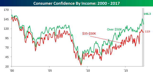 053017 Consumer Confidence By Income Income