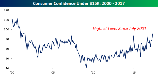 053017 Consumer Confidence By Income Low