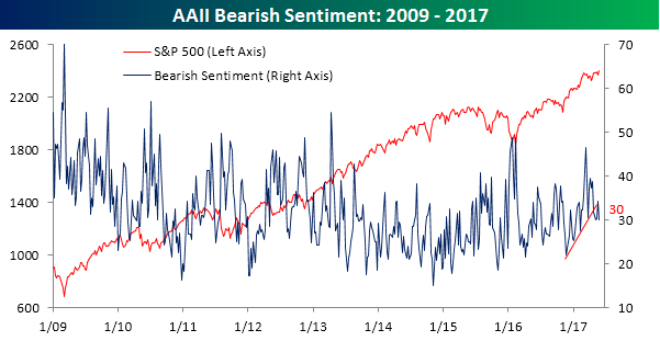 AAII Bearish Sentiment 052517