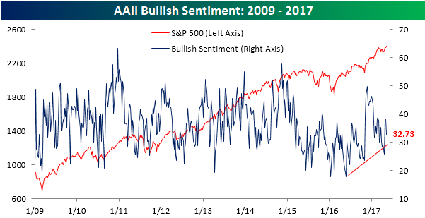 AAII Bullish Sentiment 051117