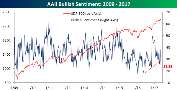 AAII Bullish Sentiment 051817