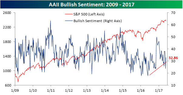 AAII Bullish Sentiment 052517