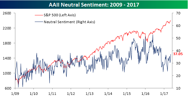 AAII Neutral Sentiment 051117