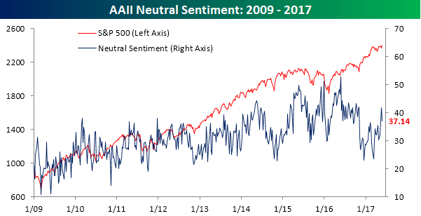AAII Neutral Sentiment 052517