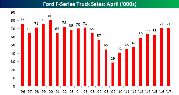 F150 Sales April Only 2017 050217