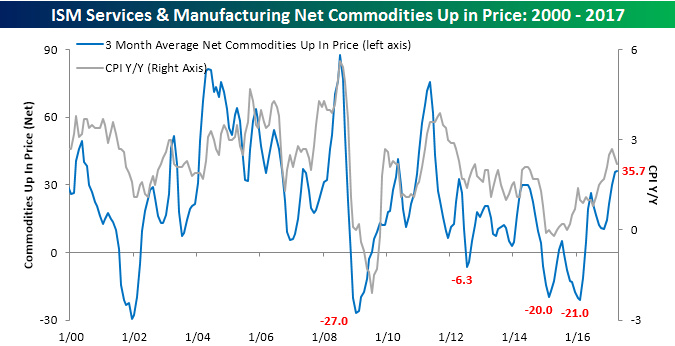 ISM Commodities Survey