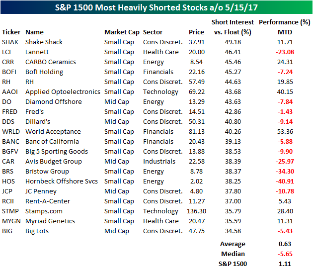 Most Shorted Stocks ao 052617