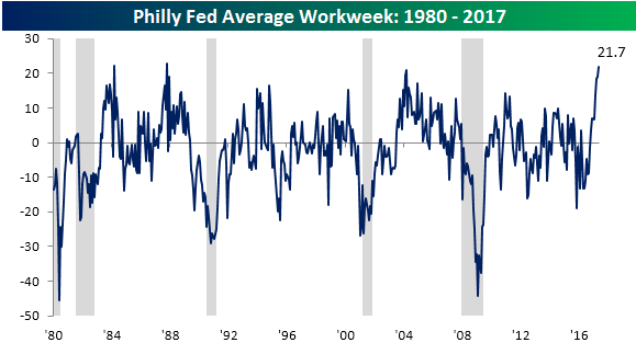 Philly Fed Chart 051817 Average Workweek