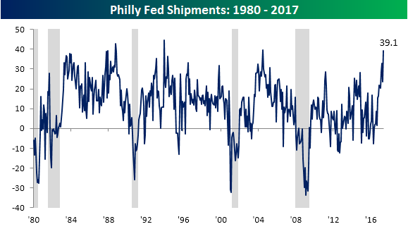 Philly Fed Chart 051817 Shipments