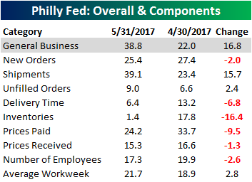 Philly Fed Chart 051817Table