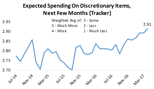 expected spending