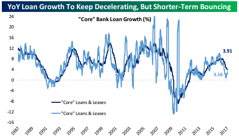 in tonights closer sent to bespoke institutional clients we review bouncing us loan growth data and preview upcoming central bank decisions this week - Loan Closer