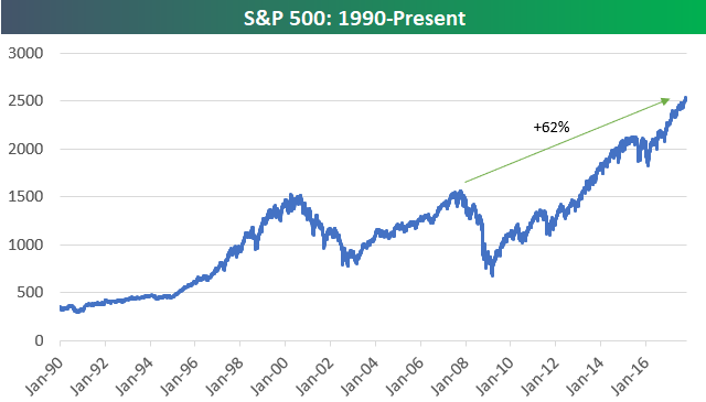 Bespoke Investment Group Blog | US Stock Market Up 60%+ From