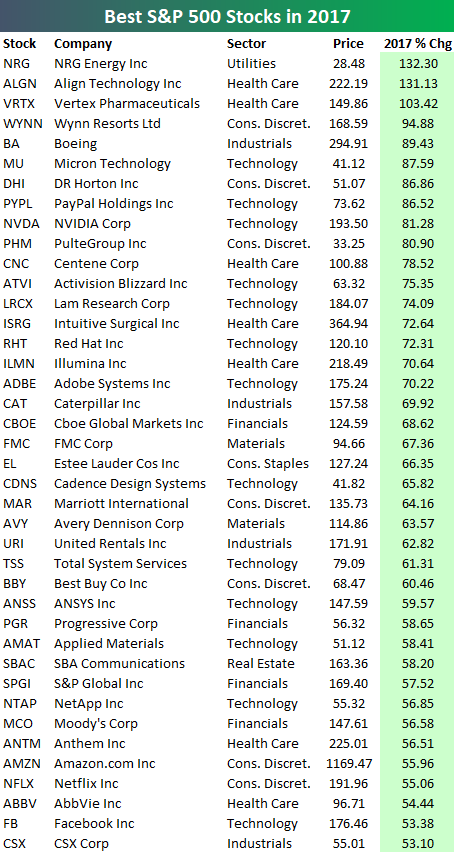 Stocks with best option premiums