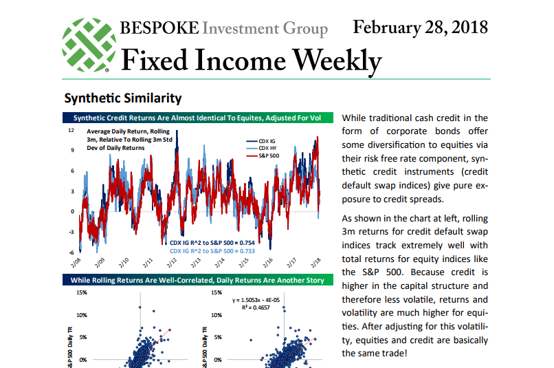 Fixed Income Weekly