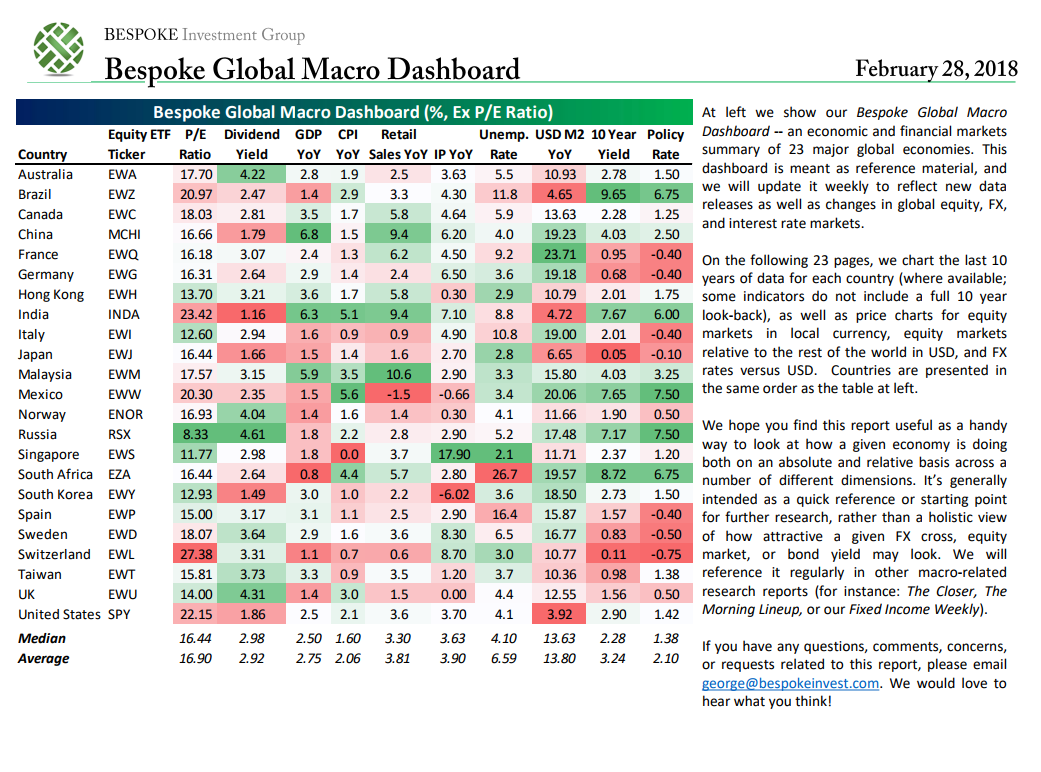 Global Macro Dashboard