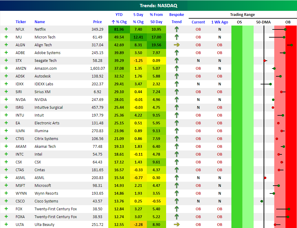 Best And Worst Performing Nasdaq 100 Stocks Of 2018