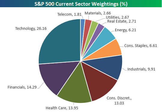 Cyclical to Non-Cyclical Stock Weighting Ratio at 40 Year