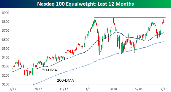 Nasdaq Equal Weight Index on Pace for a Record High Close | Bespoke